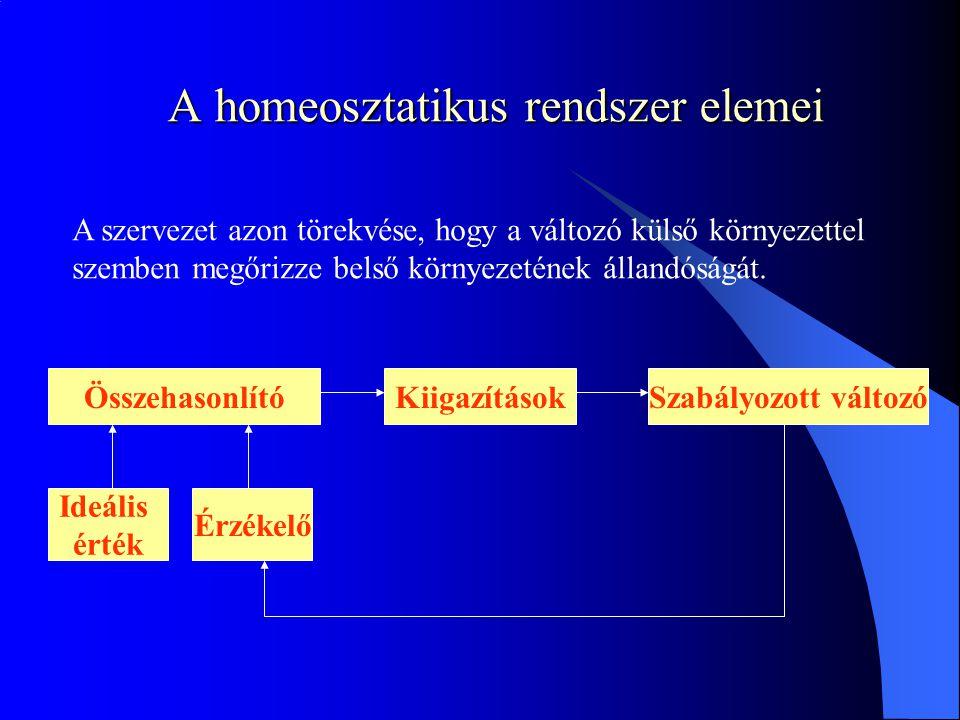 A homeosztatikus rendszer elemei