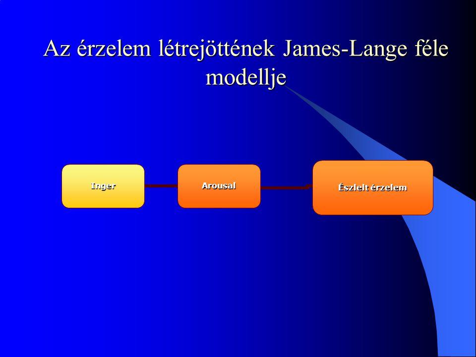 Az érzelem létrejöttének James-Lange féle modellje