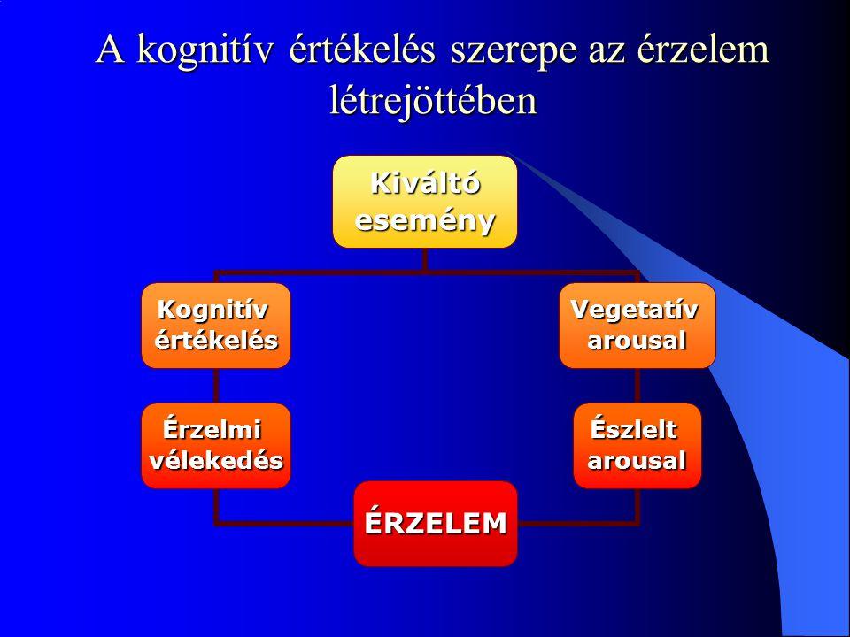 A kognitív értékelés szerepe az érzelem létrejöttében
