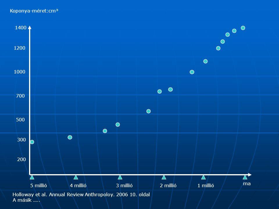 Koponya-méret:cm³ 1400. 1200. 1000. 700. 500. 300. 200. ma. 5 millió. 4 millió. 3 millió.