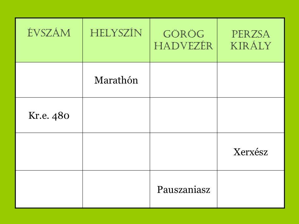 Évszám Helyszín Görög hadvezér Perzsa király Marathón Kr.e. 480 Xerxész Pauszaniasz
