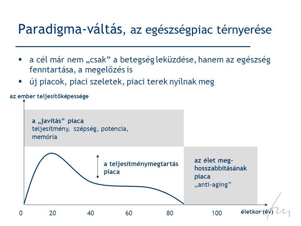 Paradigma-váltás, az egészségpiac térnyerése