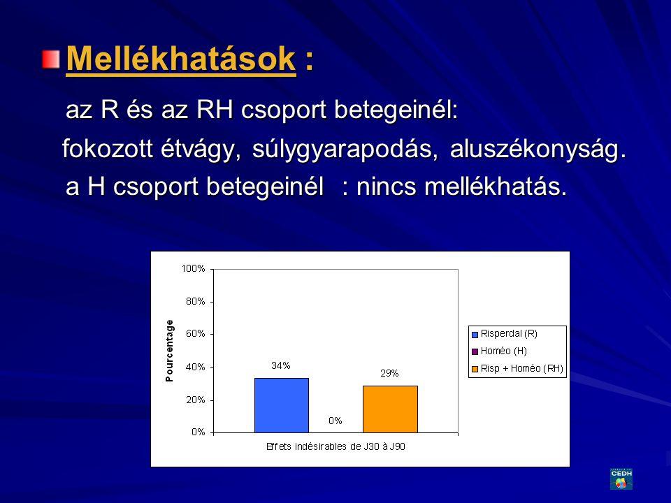 az R és az RH csoport betegeinél: