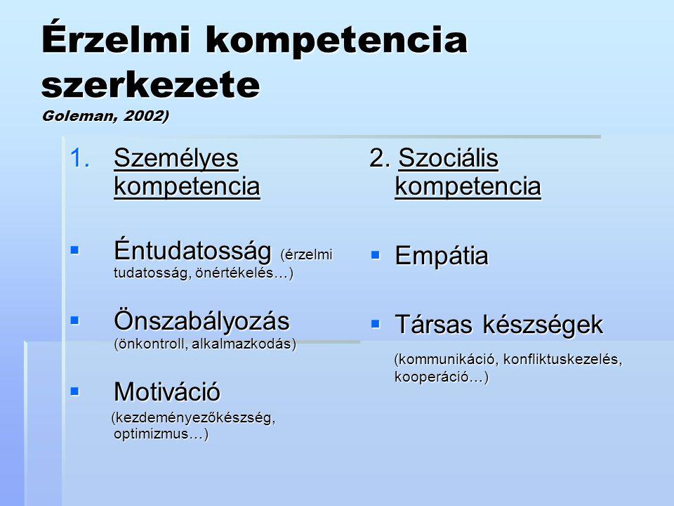 Érzelmi kompetencia szerkezete Goleman, 2002)