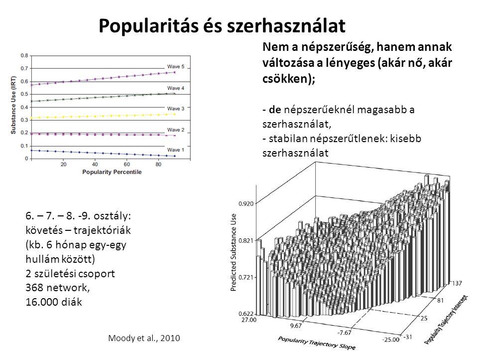Popularitás és szerhasználat