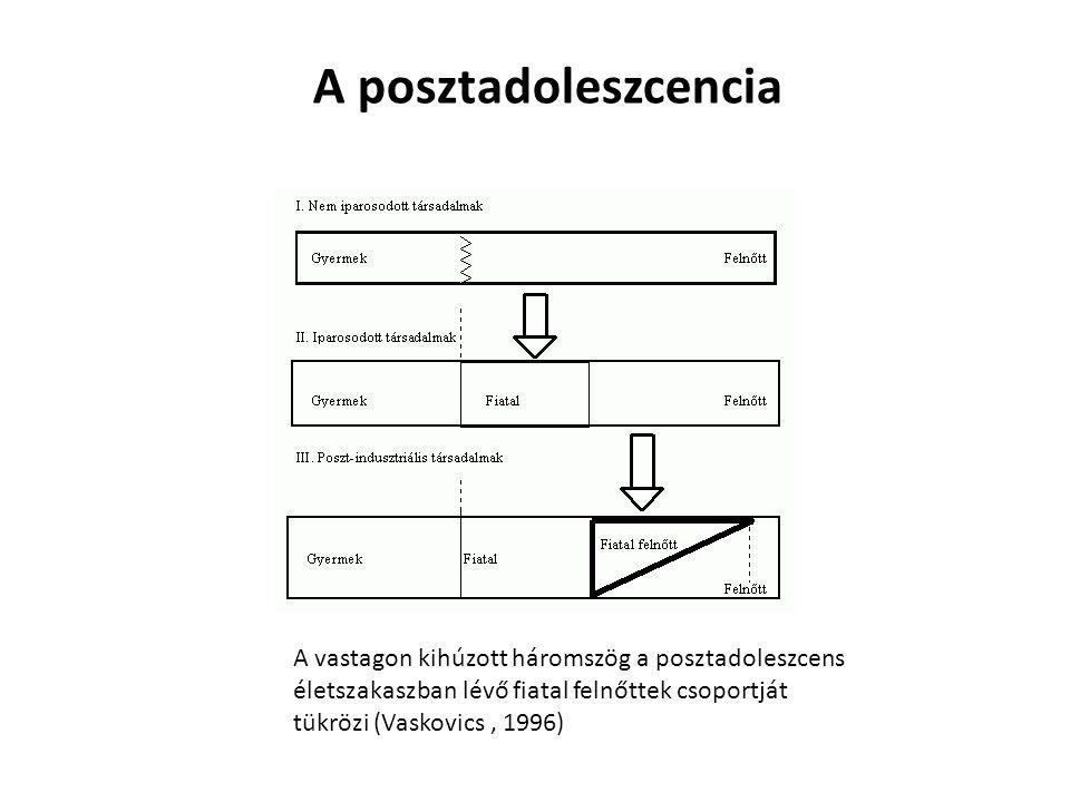A posztadoleszcencia A vastagon kihúzott háromszög a posztadoleszcens életszakaszban lévő fiatal felnőttek csoportját tükrözi (Vaskovics , 1996)