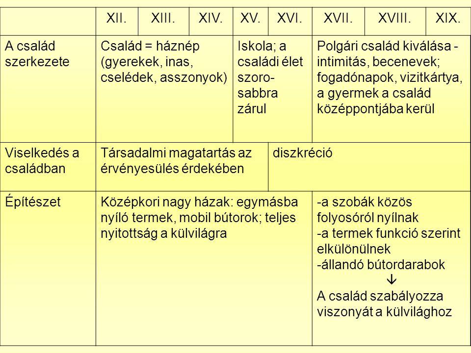 XII. XIII. XIV. XV. XVI. XVII. XVIII. XIX. A család szerkezete. Család = háznép (gyerekek, inas, cselédek, asszonyok)