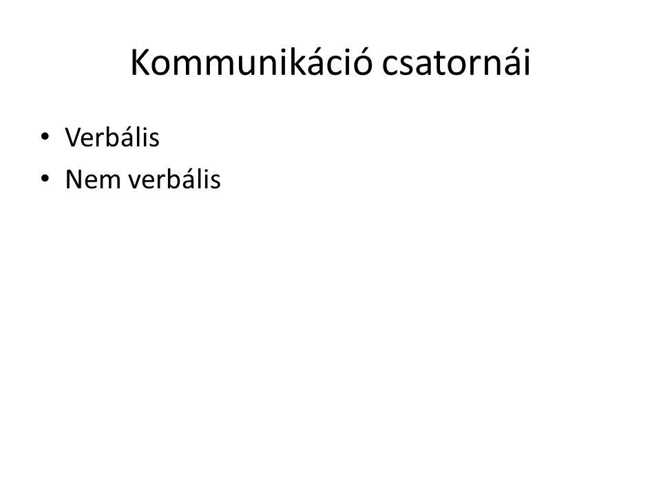 Kommunikáció csatornái