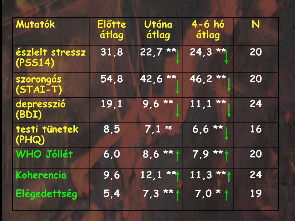 Mutatók Előtte átlag. Utána átlag. 4-6 hó átlag. N. észlelt stressz. (PSS14) 31,8. 22,7 ** 24,3 **
