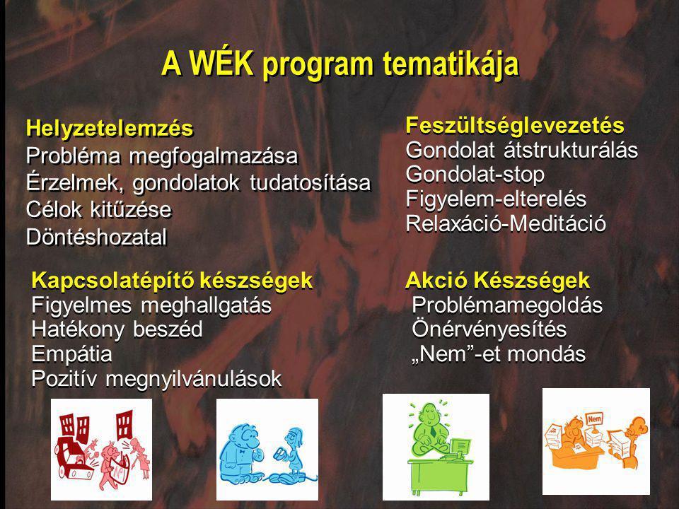 A WÉK program tematikája