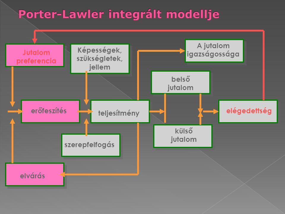 Porter-Lawler integrált modellje