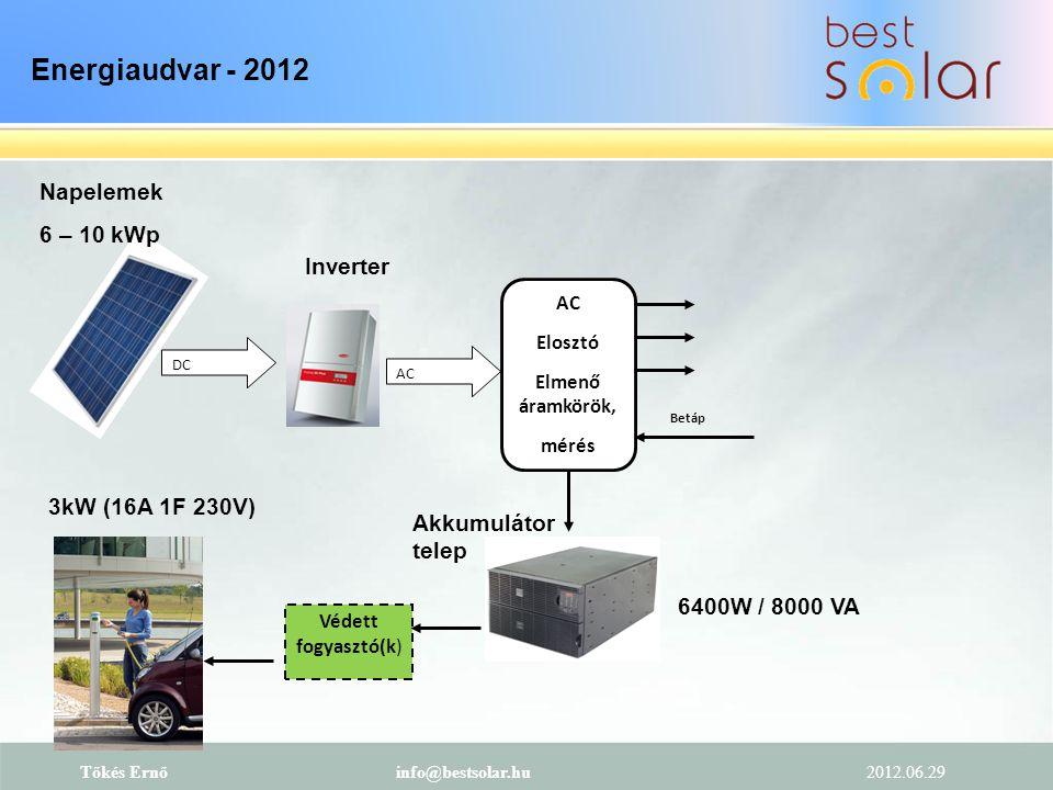 Energiaudvar - 2012 Napelemek 6 – 10 kWp Inverter 3kW (16A 1F 230V)