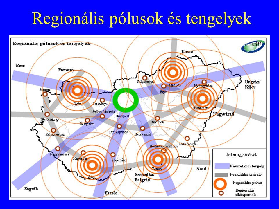Regionális pólusok és tengelyek