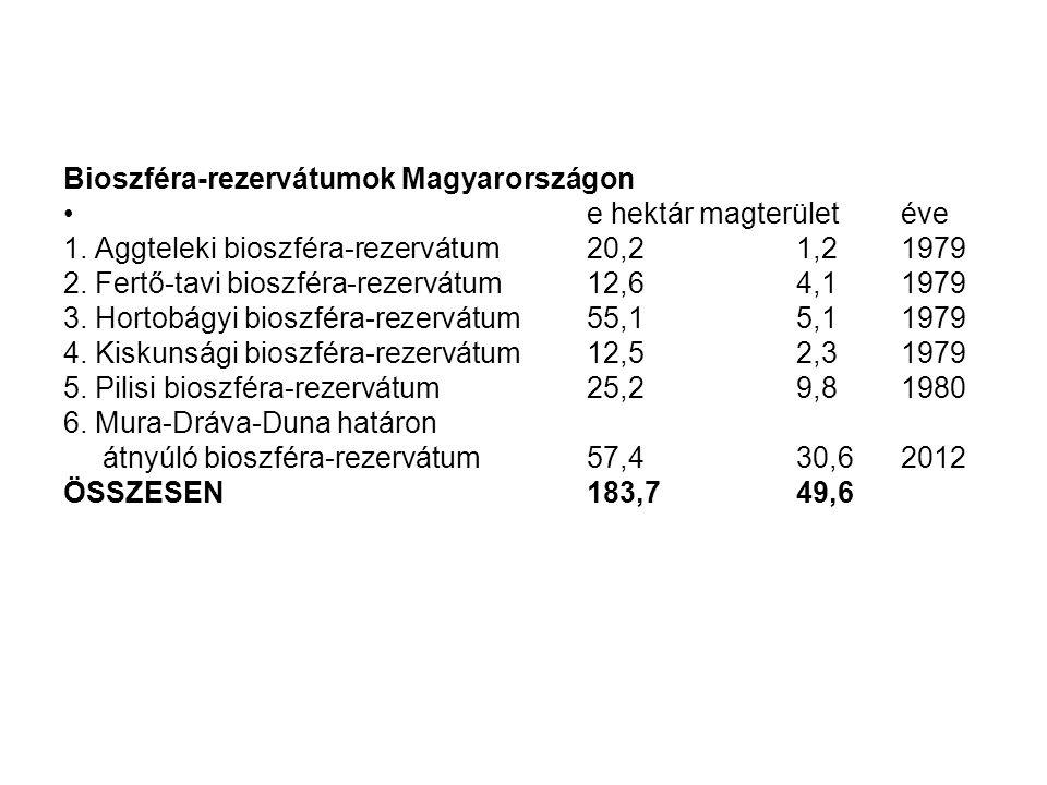 Bioszféra-rezervátumok Magyarországon