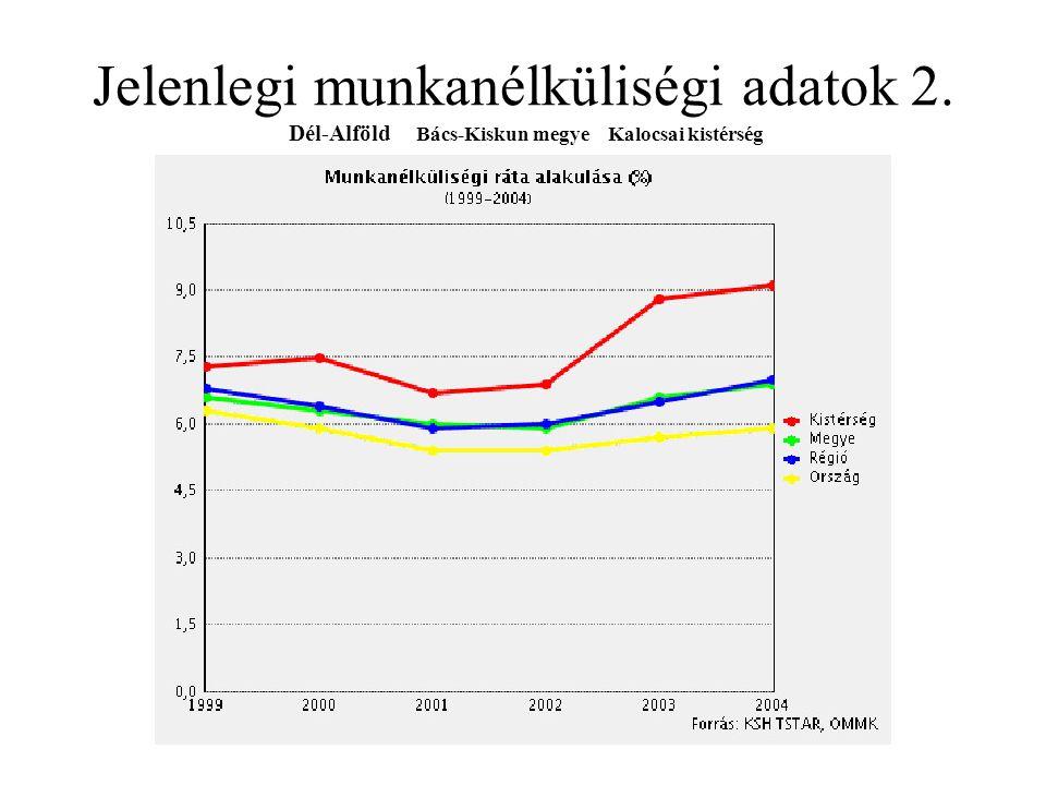 Jelenlegi munkanélküliségi adatok 2