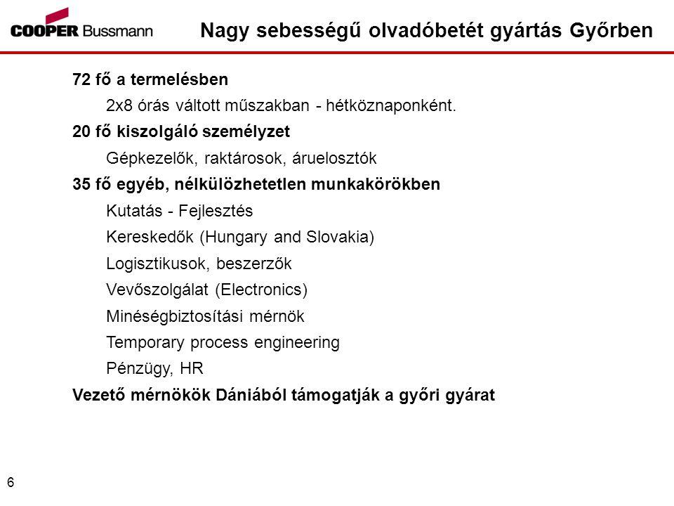 Nagy sebességű olvadóbetét gyártás Győrben