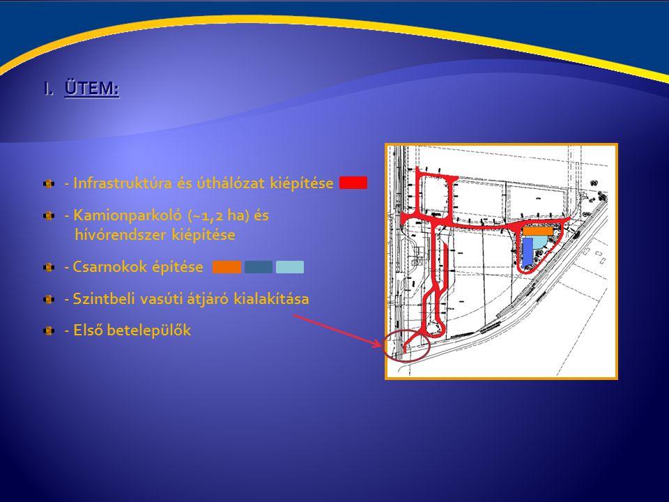 ÜTEM: - Infrastruktúra és úthálózat kiépítése