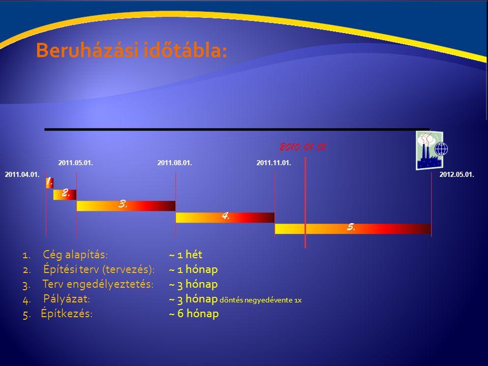 Beruházási időtábla: 2010.01.01. 1. 2. 3. 4. 5. Cég alapítás: ~ 1 hét