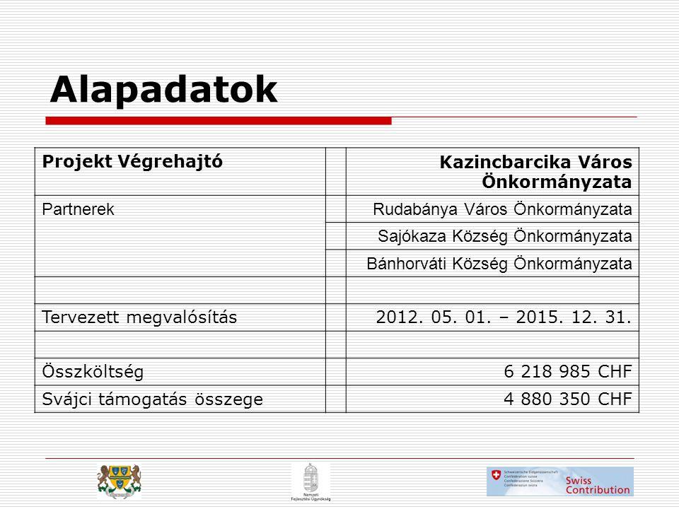 Alapadatok Projekt Végrehajtó Kazincbarcika Város Önkormányzata