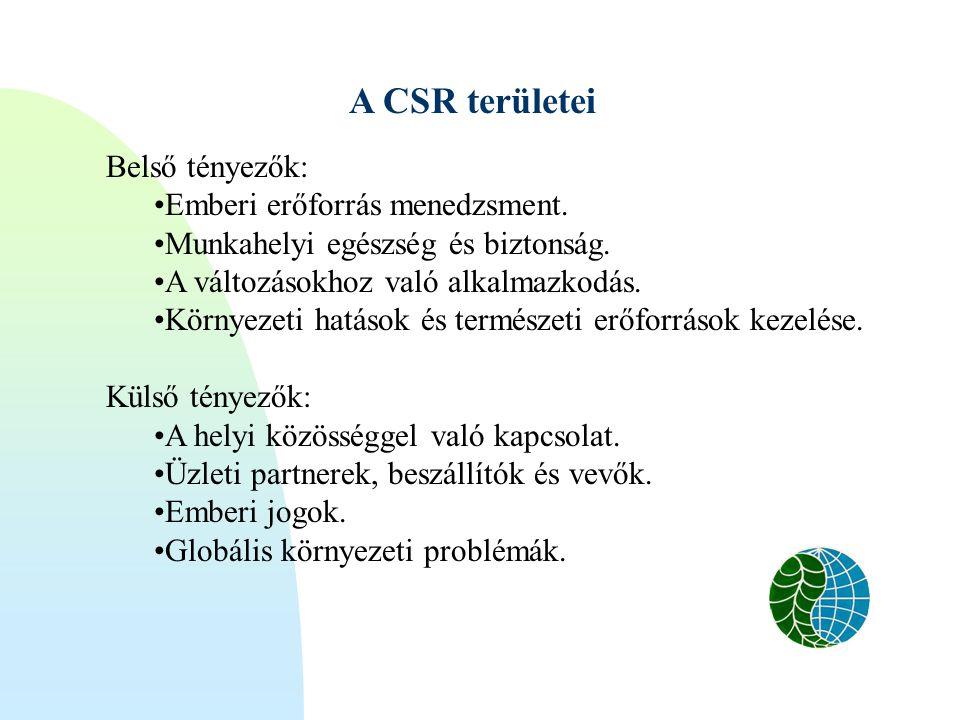 A CSR területei Belső tényezők: Emberi erőforrás menedzsment.