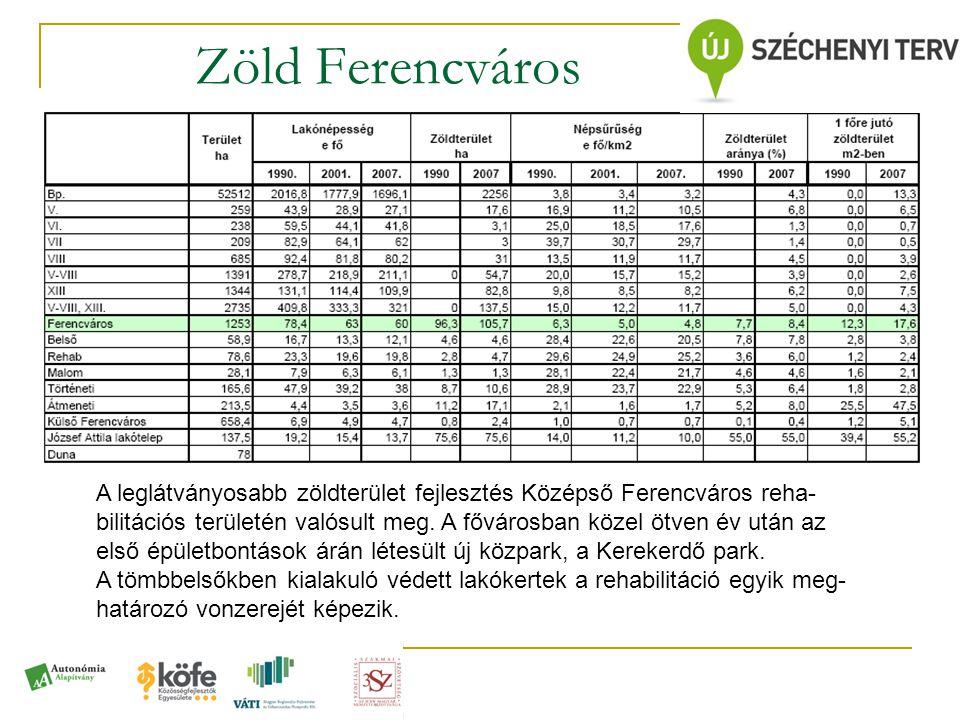 Zöld Ferencváros