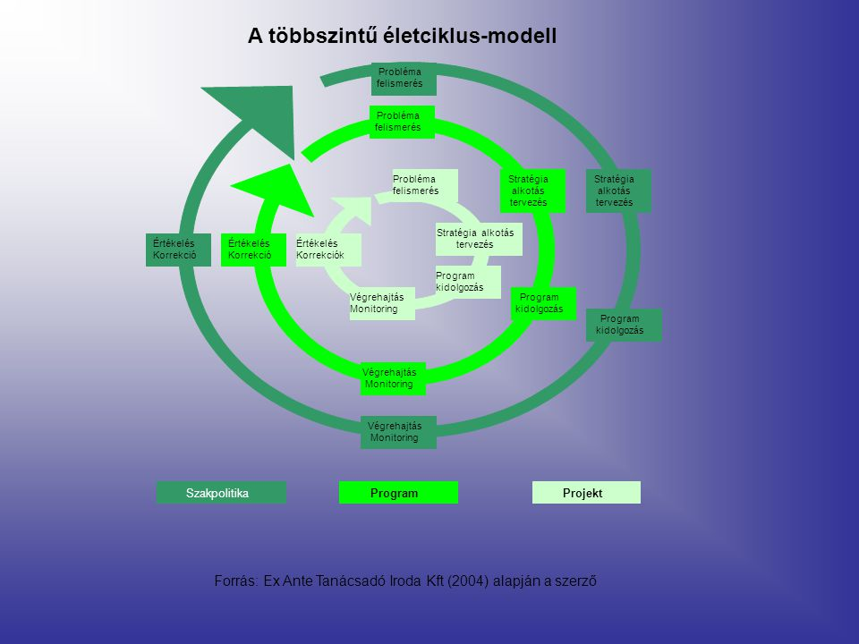 A többszintű életciklus-modell