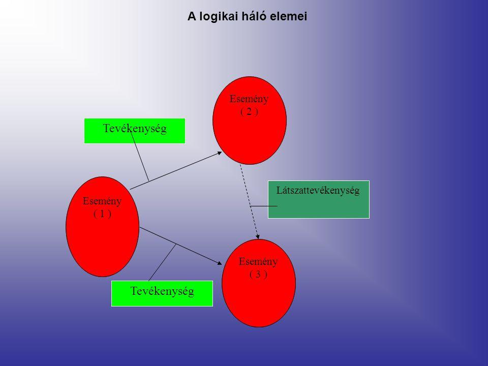 A logikai háló elemei Tevékenység Esemény ( 2 ) Látszattevékenység