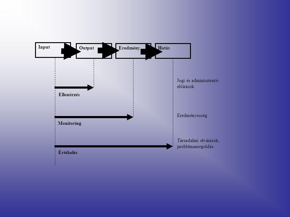 Input Output. Eredmény. Hatás. Jogi és adminisztratív előírások. Ellenőrzés. Eredményesség. Monitoring.