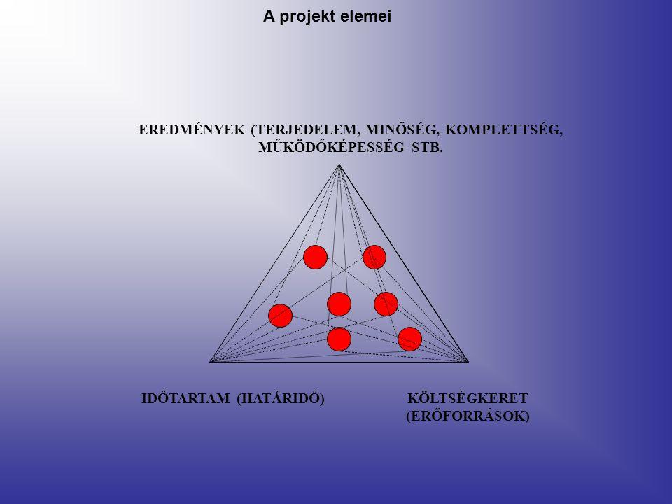 A projekt elemei EREDMÉNYEK (TERJEDELEM, MINŐSÉG, KOMPLETTSÉG, MŰKÖDŐKÉPESSÉG STB. IDŐTARTAM (HATÁRIDŐ)