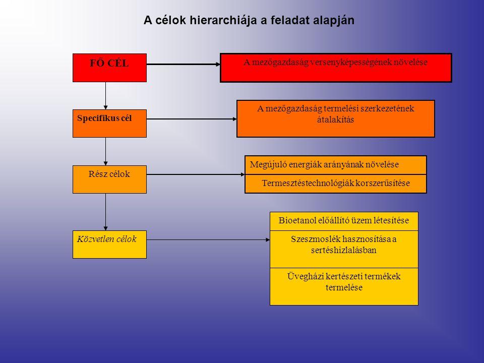 A célok hierarchiája a feladat alapján