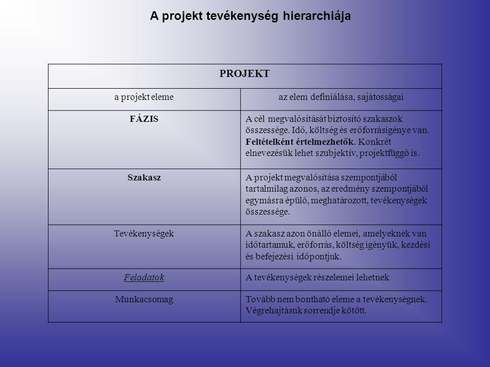 A projekt tevékenység hierarchiája