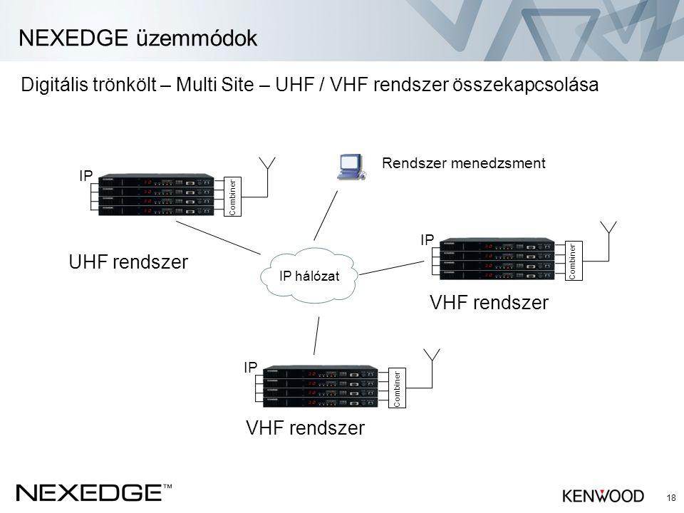 NEXEDGE üzemmódok Digitális trönkölt – Multi Site – UHF / VHF rendszer összekapcsolása. Rendszer menedzsment.