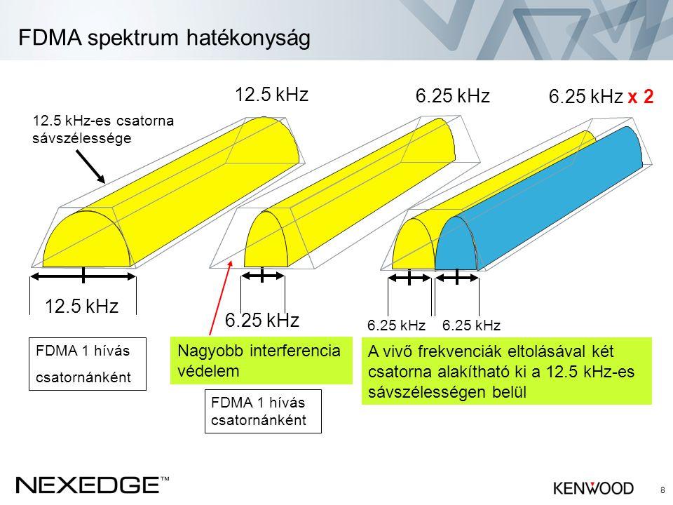 FDMA spektrum hatékonyság