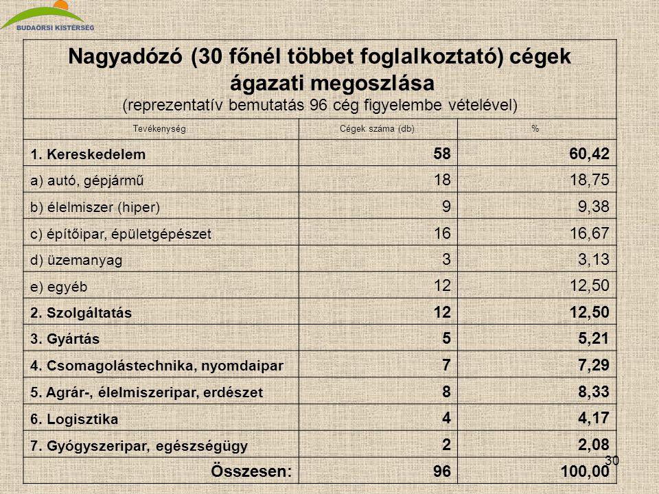 Nagyadózó (30 főnél többet foglalkoztató) cégek ágazati megoszlása