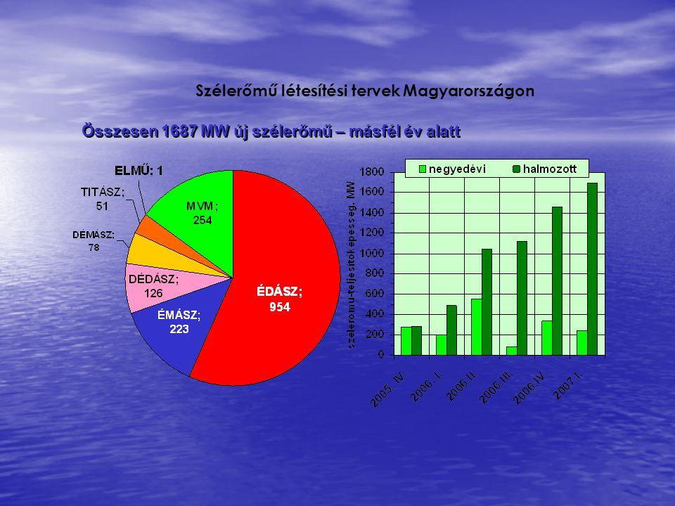 Szélerőmű létesítési tervek Magyarországon