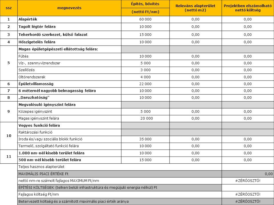 Releváns alapterület (nettó m2) Projektben elszámolható nettó költség