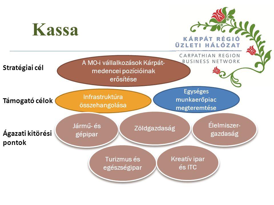 Kassa Stratégiai cél Támogató célok Ágazati kitörési pontok