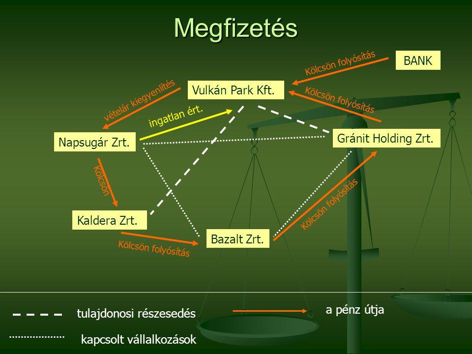 Megfizetés BANK Vulkán Park Kft. Gránit Holding Zrt. Napsugár Zrt.