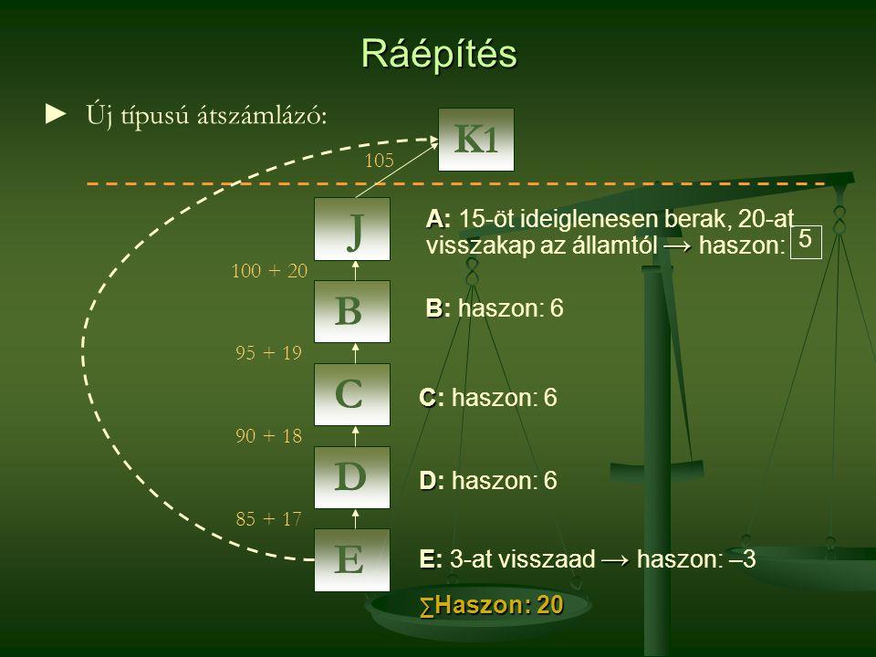K1 J B C D E Ráépítés ► Új típusú átszámlázó: