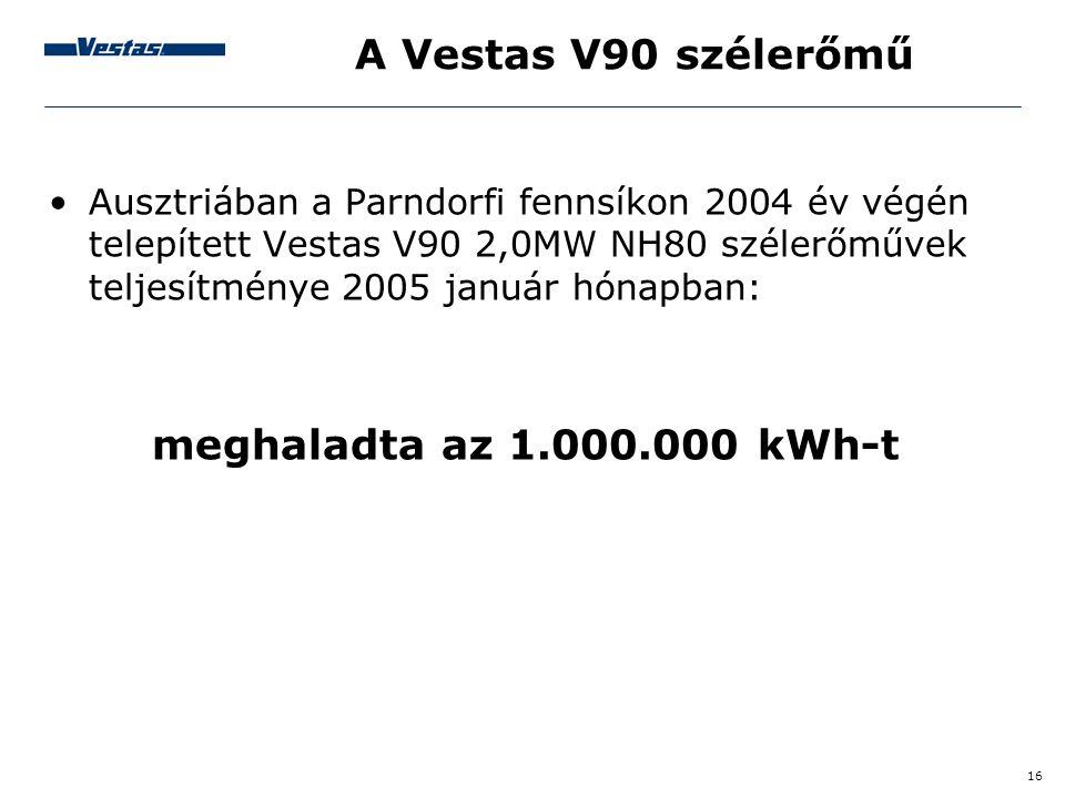 A Vestas V90 szélerőmű meghaladta az 1.000.000 kWh-t