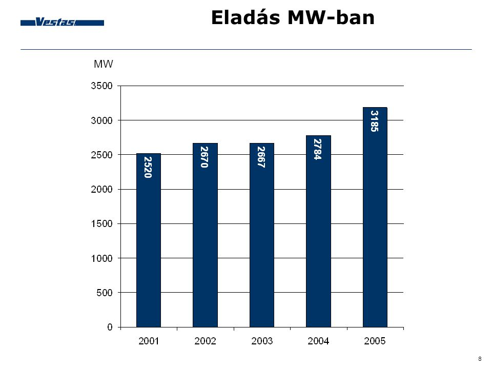 Eladás MW-ban MW Sales in MW by the end of 2005 was 3,185 MW