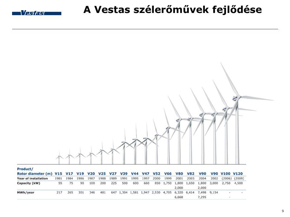 A Vestas szélerőművek fejlődése