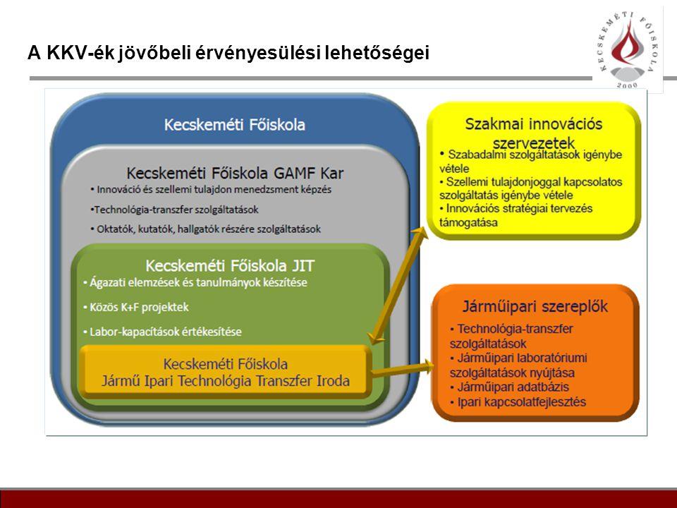 A KKV-ék jövőbeli érvényesülési lehetőségei