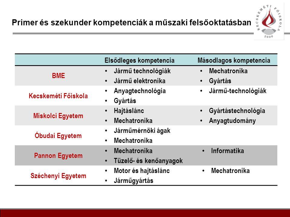 Primer és szekunder kompetenciák a műszaki felsőoktatásban