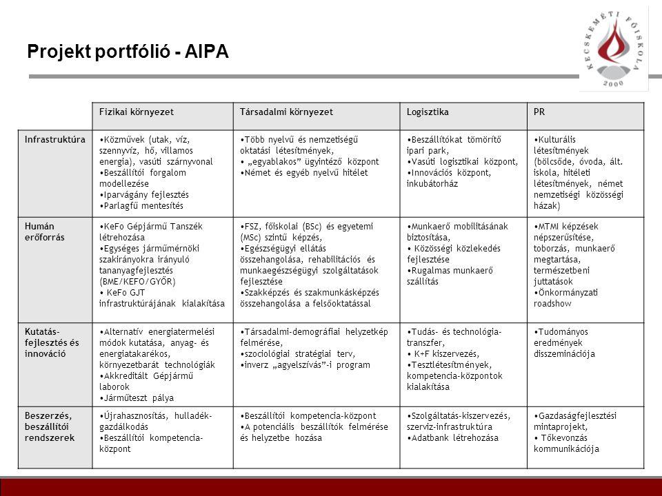 Projekt portfólió - AIPA