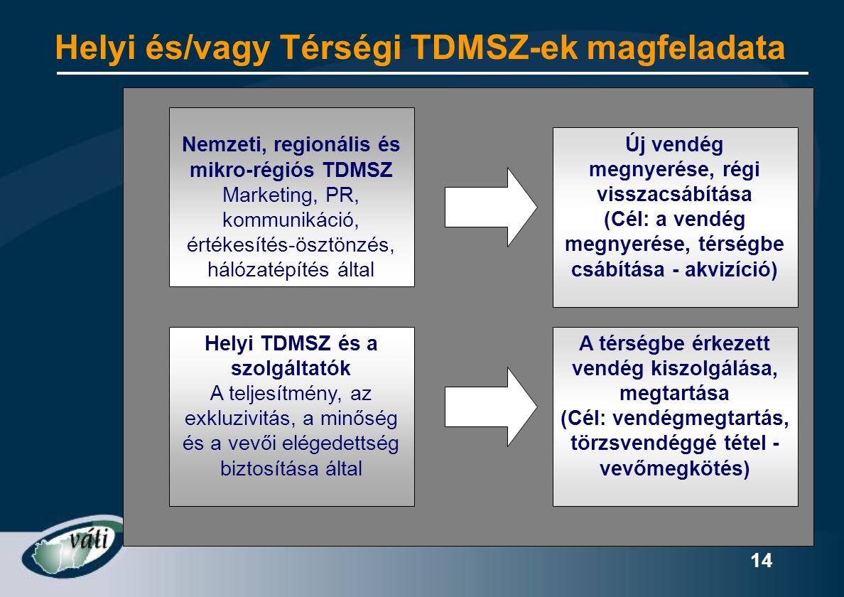 Helyi és/vagy Térségi TDMSZ-ek magfeladata