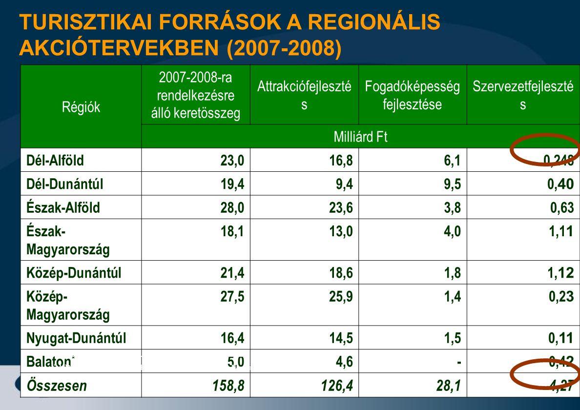 TURISZTIKAI FORRÁSOK A REGIONÁLIS AKCIÓTERVEKBEN (2007-2008)