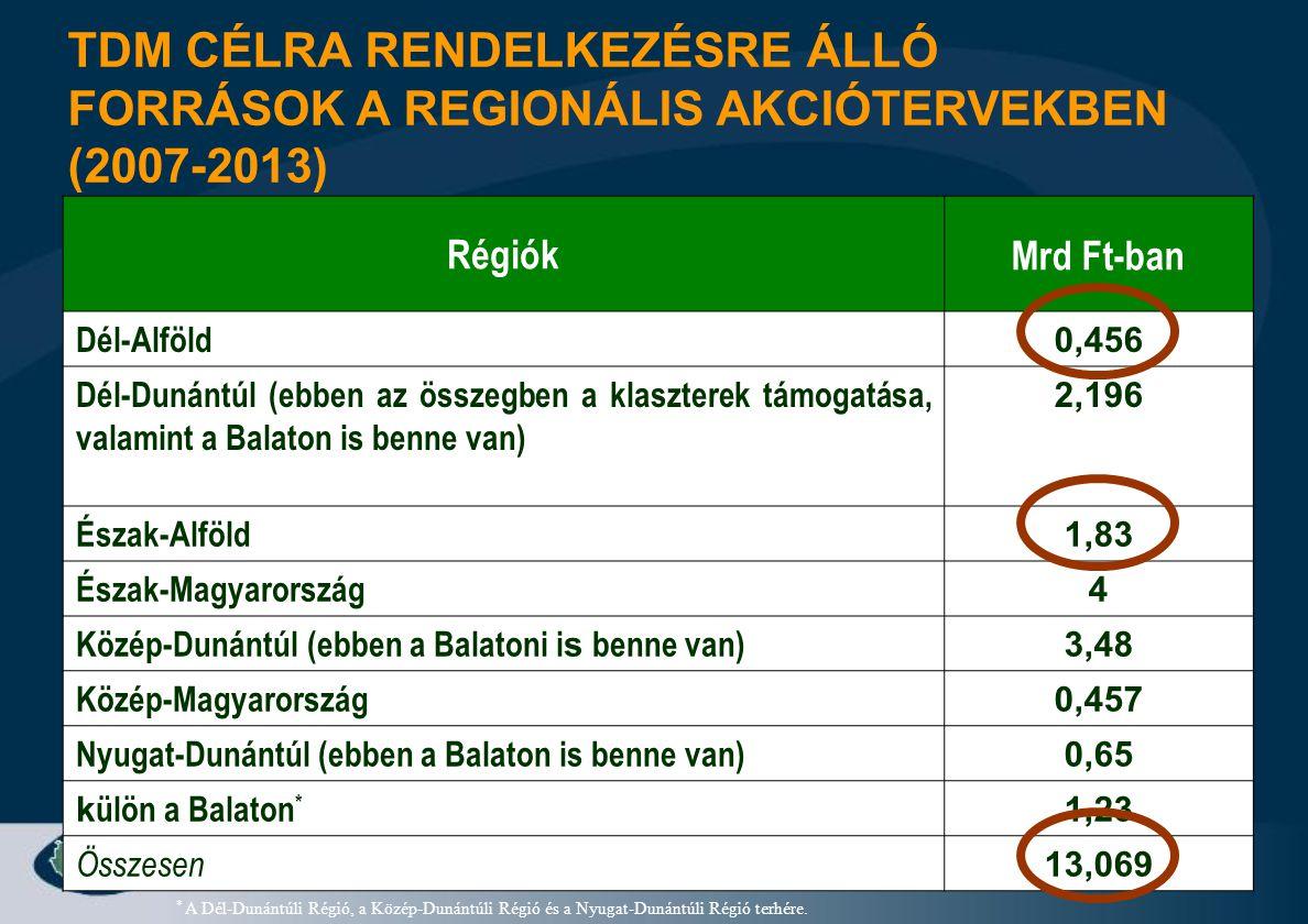 TDM CÉLRA RENDELKEZÉSRE ÁLLÓ FORRÁSOK A REGIONÁLIS AKCIÓTERVEKBEN (2007-2013)