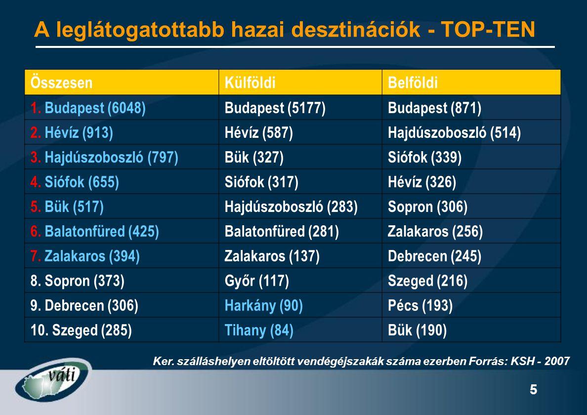 A leglátogatottabb hazai desztinációk - TOP-TEN