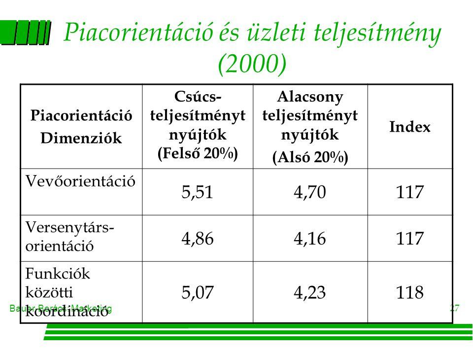 Piacorientáció és üzleti teljesítmény (2000)